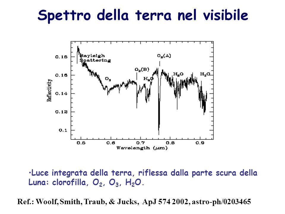 Ref.: Woolf, Smith, Traub, & Jucks, ApJ 574 2002, astro-ph/0203465 Spettro della terra nel visibile Luce integrata della terra, riflessa dalla parte s