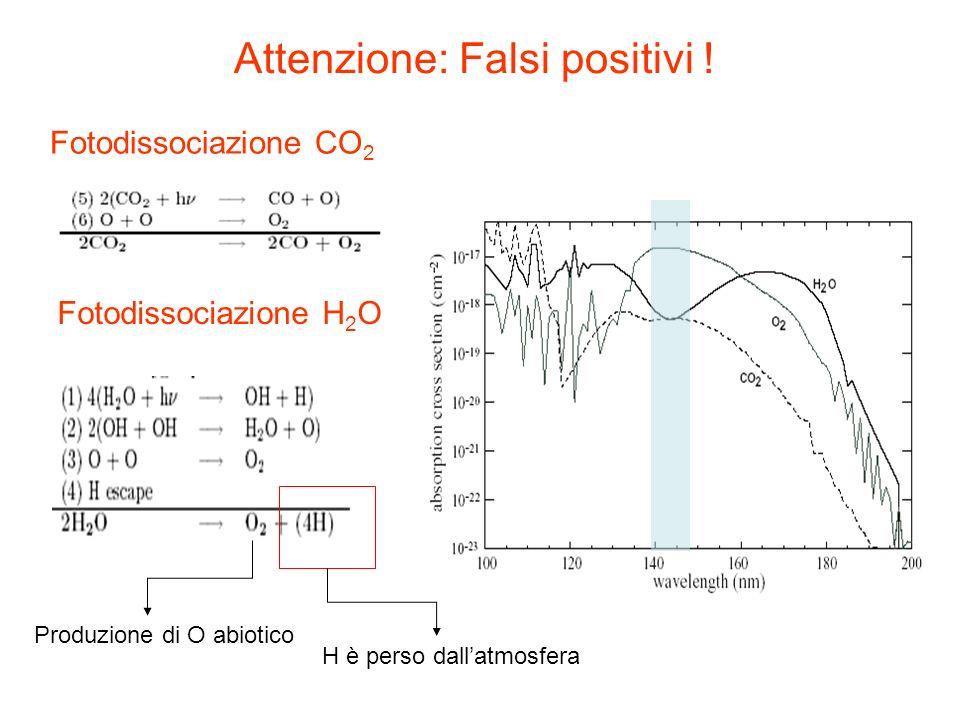 Attenzione: Falsi positivi ! H è perso dallatmosfera Produzione di O abiotico Fotodissociazione CO 2 Fotodissociazione H 2 O