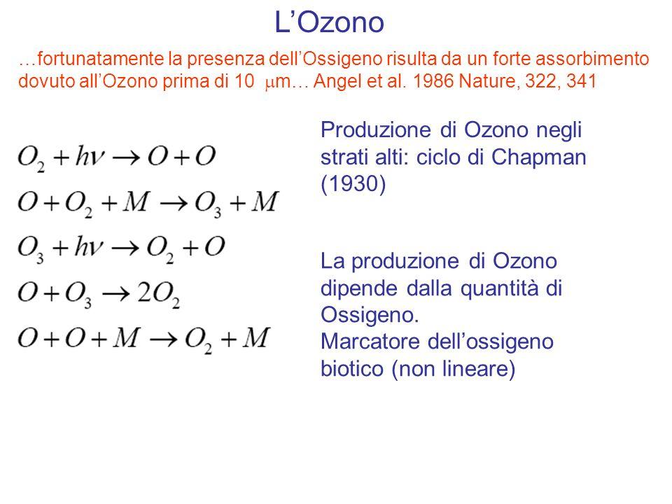 LOzono Produzione di Ozono negli strati alti: ciclo di Chapman (1930) …fortunatamente la presenza dellOssigeno risulta da un forte assorbimento dovuto