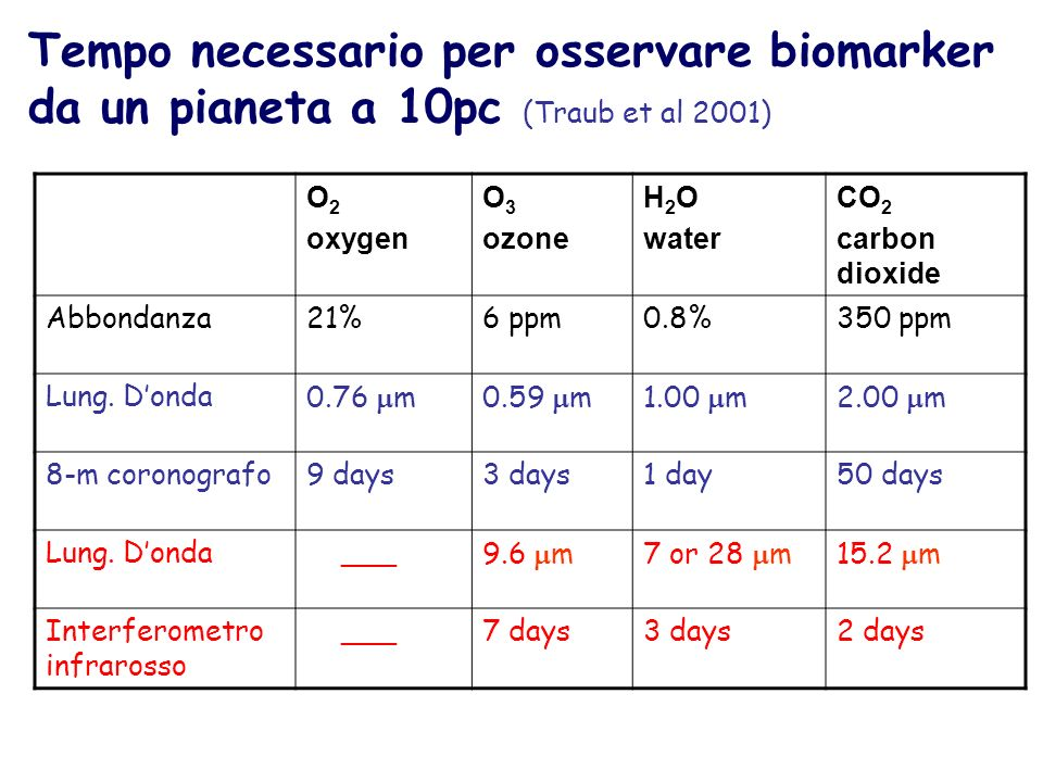O 2 oxygen O 3 ozone H 2 O water CO 2 carbon dioxide Abbondanza21%6 ppm0.8%350 ppm Lung.