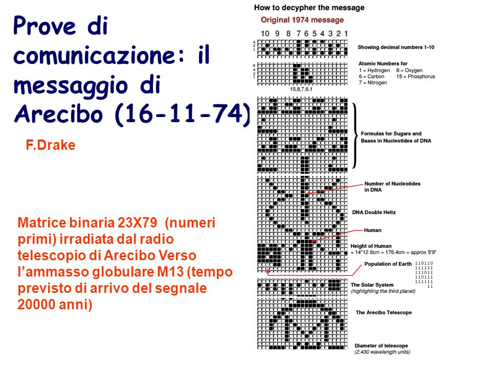 Prove di comunicazione: il messaggio di Arecibo (16-11-74) Matrice binaria 23X79 (numeri primi) irradiata dal radio telescopio di Arecibo Verso lammas