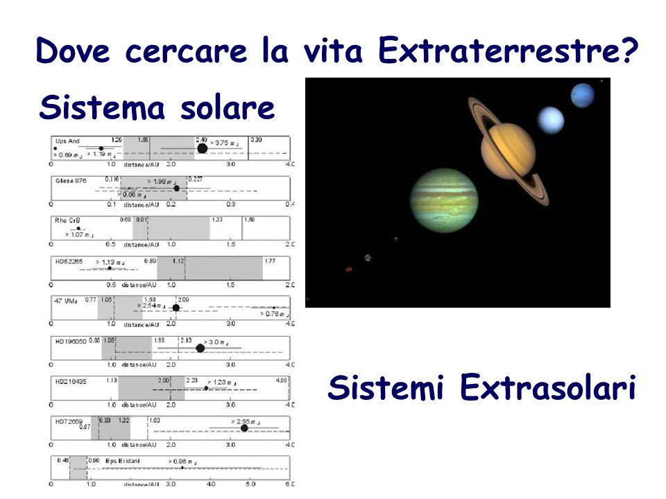 Dove cercare la vita Extraterrestre? Sistema solare Sistemi Extrasolari