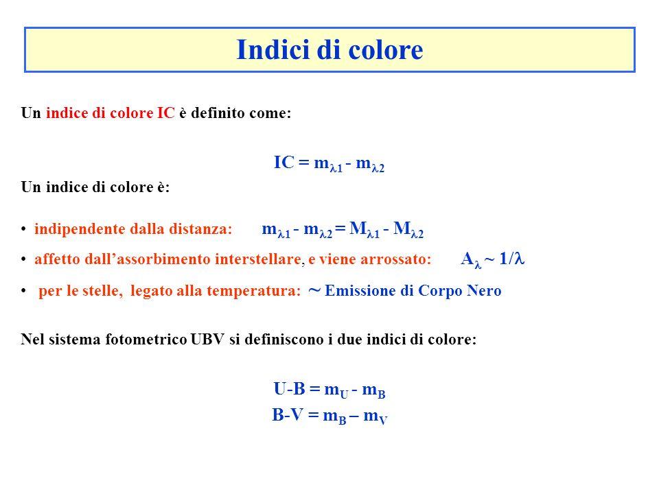 Un indice di colore IC è definito come: IC = m 1 - m 2 Un indice di colore è: indipendente dalla distanza: m 1 - m 2 = M 1 - M 2 affetto dallassorbime