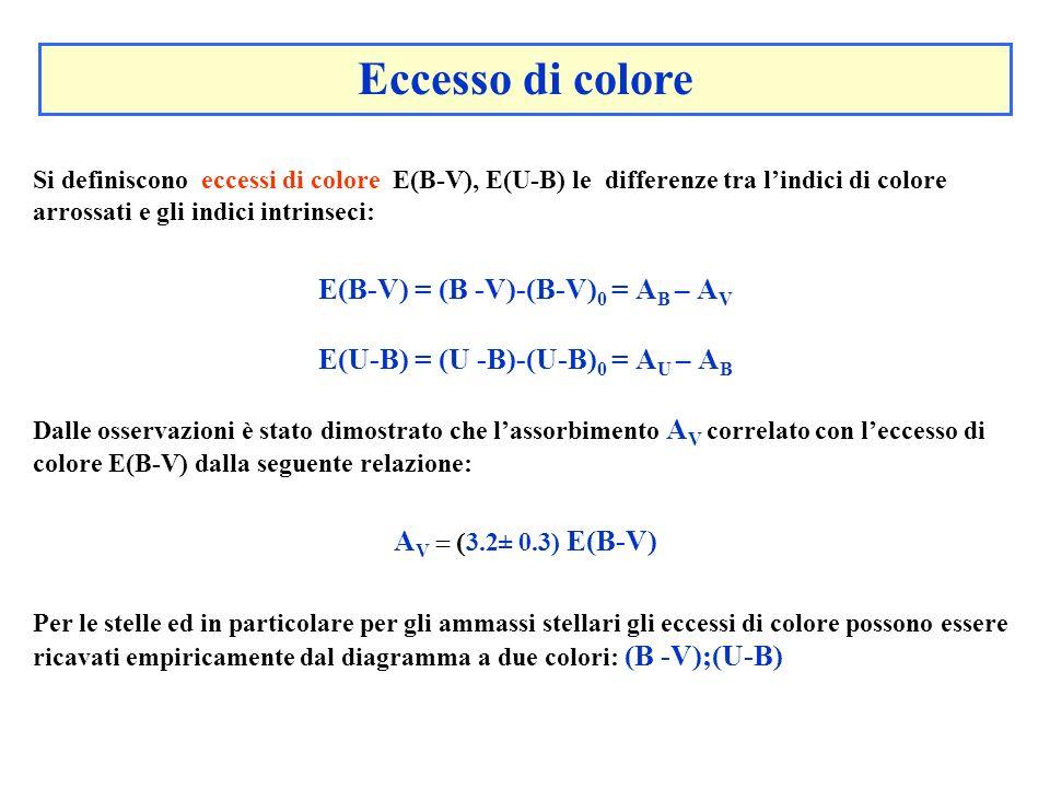 Si definiscono eccessi di colore E(B-V), E(U-B) le differenze tra lindici di colore arrossati e gli indici intrinseci: E(B-V) = (B -V)-(B-V) 0 = A B –
