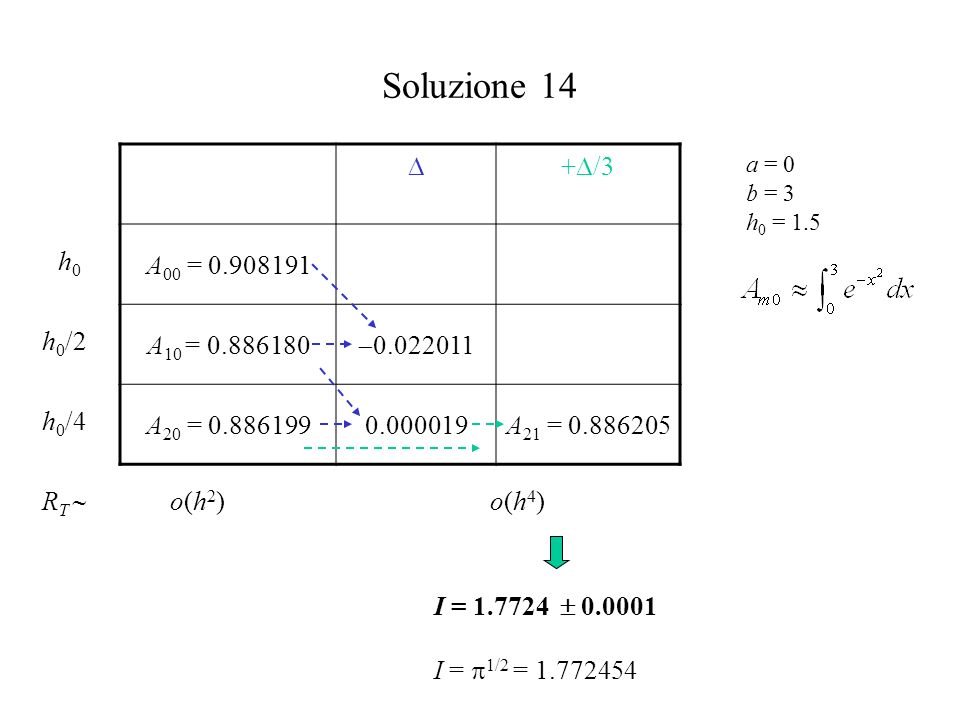 Soluzione 14 a = 0 b = 3 h 0 = 1.5 + /3 A 00 = 0.908191 A 10 = 0.886180 0.022011 A 20 = 0.8861990.000019A 21 = 0.886205 R T o(h4)o(h4)o(h2)o(h2) h0h0