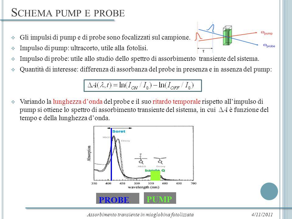 A PPARATO SPERIMENTALE 4/11/2011 Laser a Ti:Sa centrato a 800 nm e con frequenza di 30 fs.