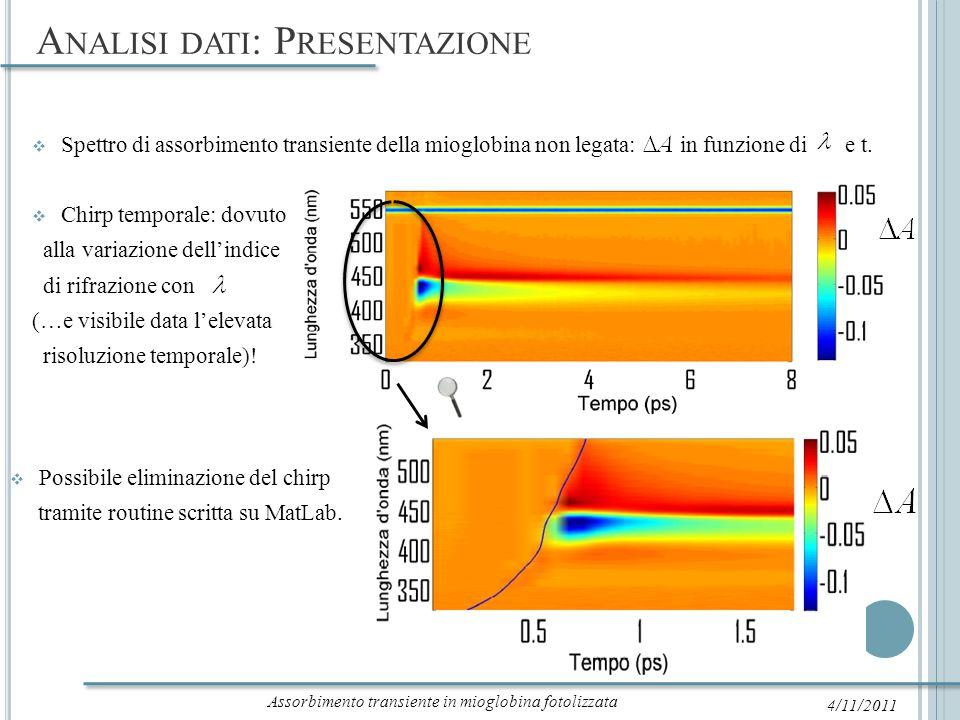 A NALISI DATI : P RESENTAZIONE 4/11/2011 Risultato delleliminazione del chirp nello spettro della mioglobina non legata.