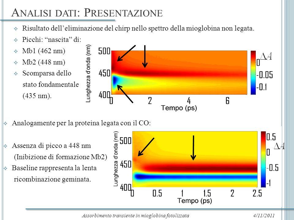 A NALISI DATI : A SINGOLA LUNGHEZZA D ONDA (M B ) 4/11/2011 Un primo approccio può essere eseguire fit a singola lunghezza donda sui picchi di assorbimento delle specie transienti (problema delle code).