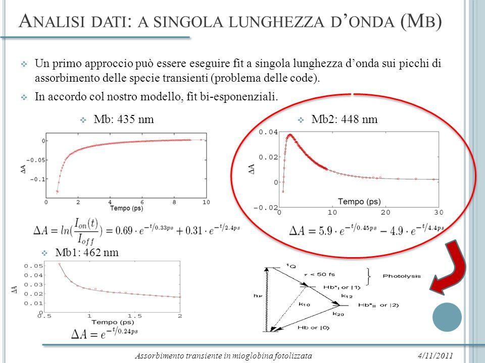 A NALISI DATI : A SINGOLA LUNGHEZZA D ONDA (M B CO) 4/11/2011Assorbimento transiente in mioglobina fotolizzata Analoghi risultati per la mioglobina legata con il monossido di carbonio.