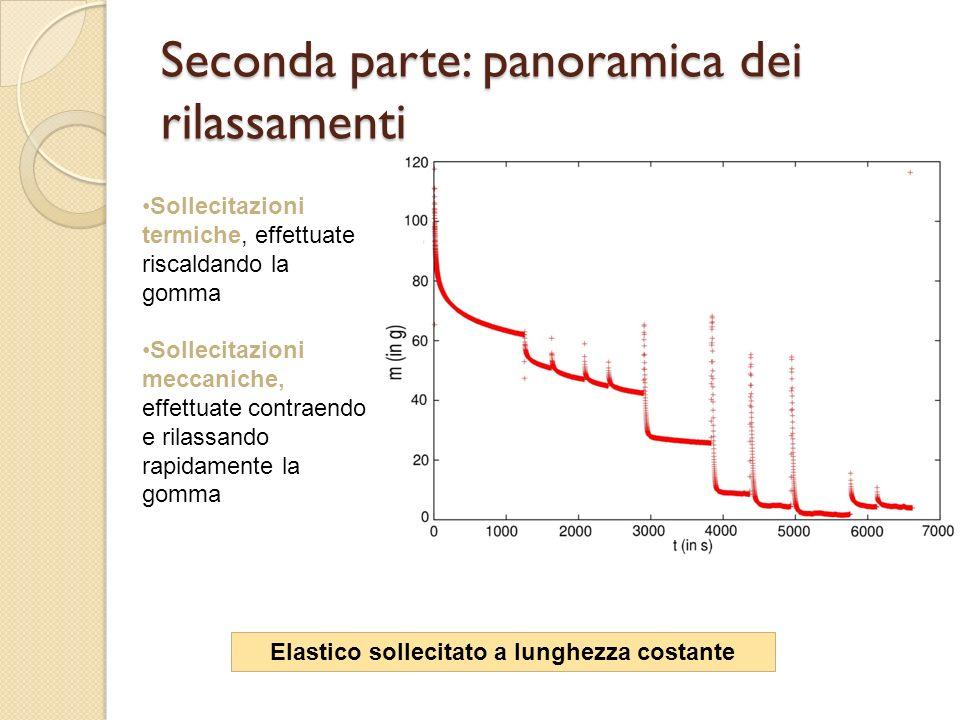 Seconda parte: panoramica dei rilassamenti Elastico sollecitato a lunghezza costante Sollecitazioni termiche, effettuate riscaldando la gomma Sollecit