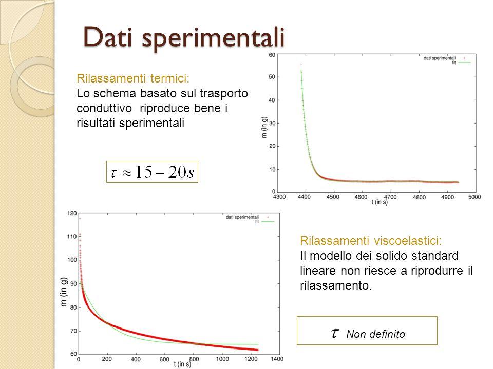 Dati sperimentali Rilassamenti termici: Lo schema basato sul trasporto conduttivo riproduce bene i risultati sperimentali Rilassamenti viscoelastici: