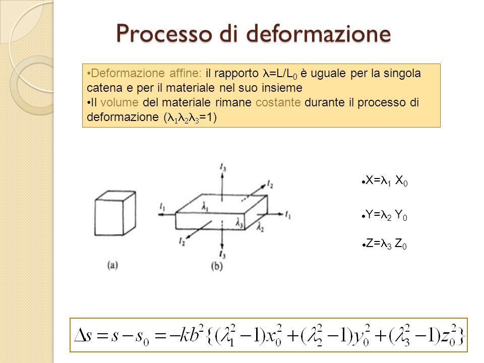 Processo di deformazione X= 1 X 0 Y= 2 Y 0 Z= 3 Z 0 Deformazione affine: il rapporto L/L 0 è uguale per la singola catena e per il materiale nel suo i