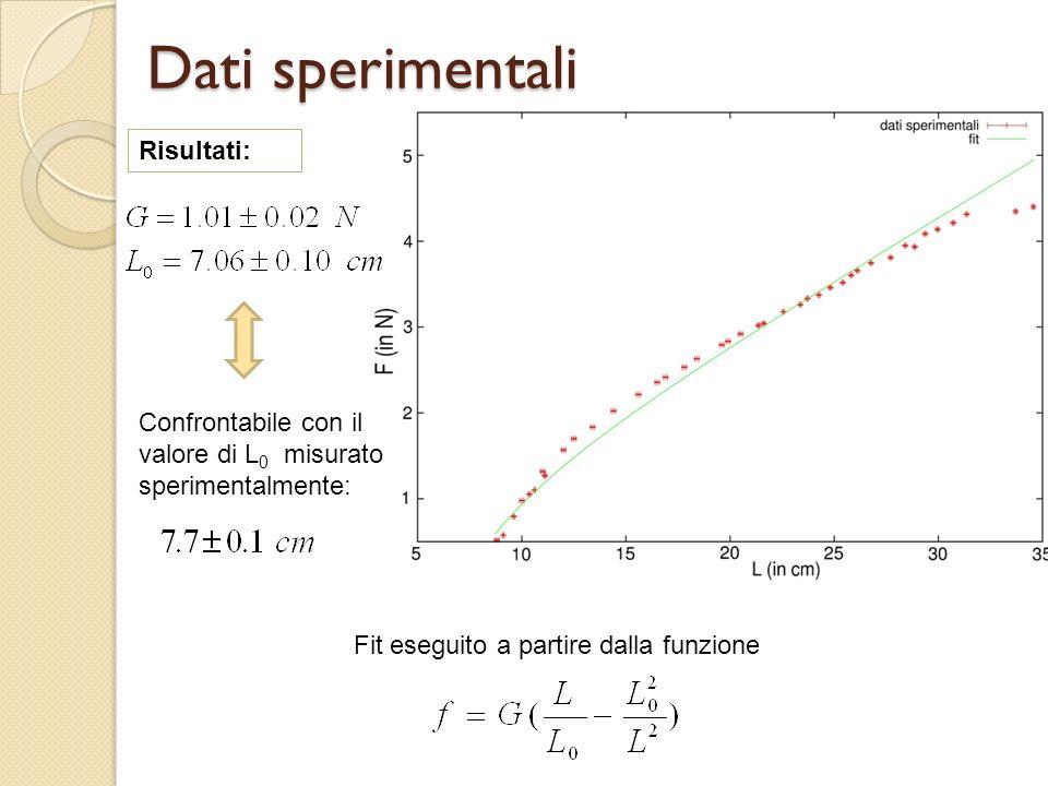 Dati sperimentali Fit eseguito a partire dalla funzione Risultati: Confrontabile con il valore di L 0 misurato sperimentalmente: