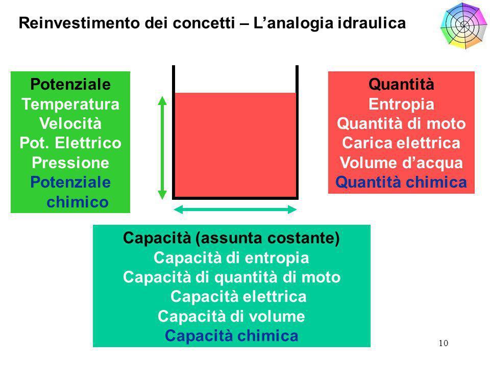 10 Reinvestimento dei concetti – Lanalogia idraulica Potenziale Temperatura Velocità Pot.
