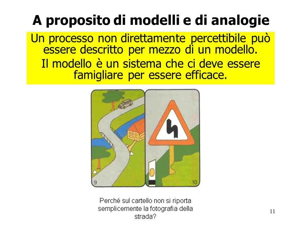11 A proposito di modelli e di analogie Un processo non direttamente percettibile può essere descritto per mezzo di un modello.