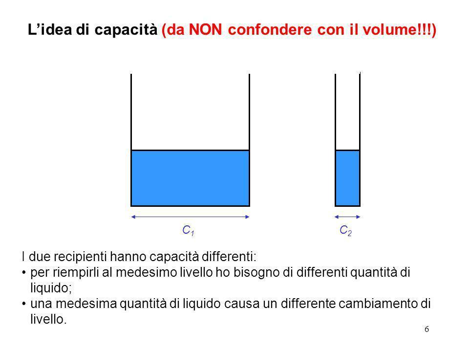 6 Lidea di capacità (da NON confondere con il volume!!!) C1C1 I due recipienti hanno capacità differenti: per riempirli al medesimo livello ho bisogno di differenti quantità di liquido; una medesima quantità di liquido causa un differente cambiamento di livello.