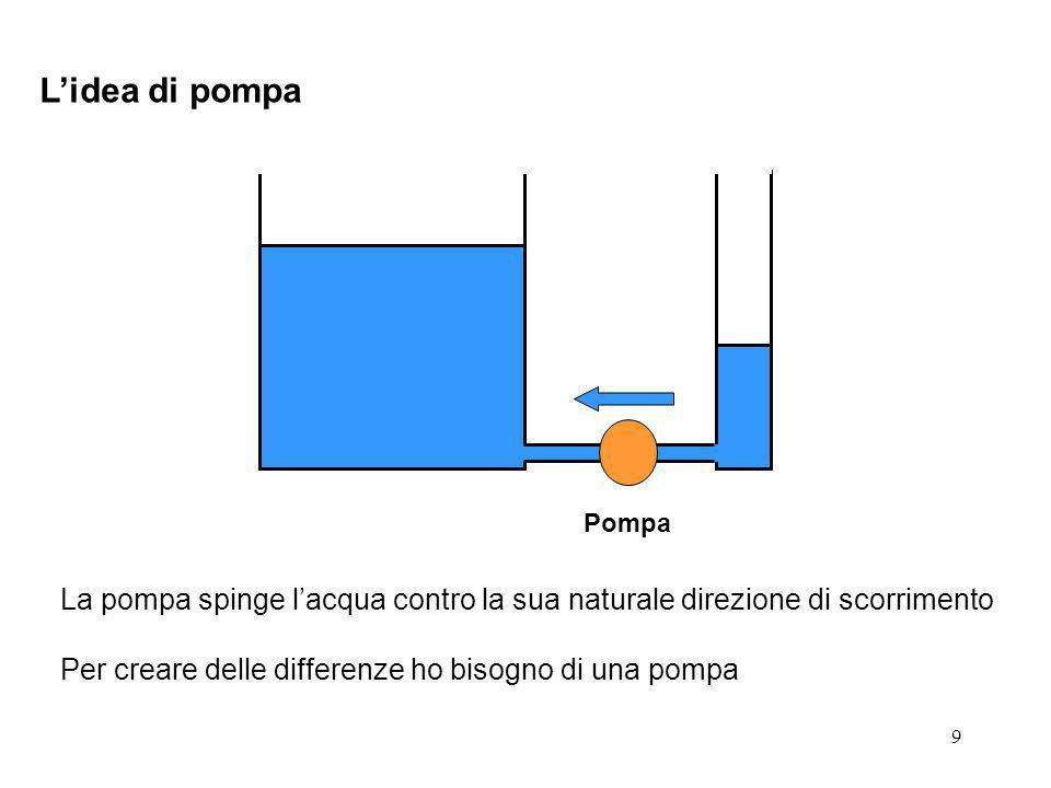 9 Lidea di pompa Pompa La pompa spinge lacqua contro la sua naturale direzione di scorrimento Per creare delle differenze ho bisogno di una pompa