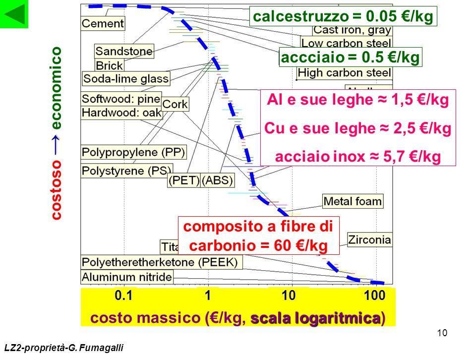 10 scala logaritmica costo massico (/kg, scala logaritmica) 1100.1100 costoso economico accciaio = 0.5 /kg calcestruzzo = 0.05 /kg composito a fibre d