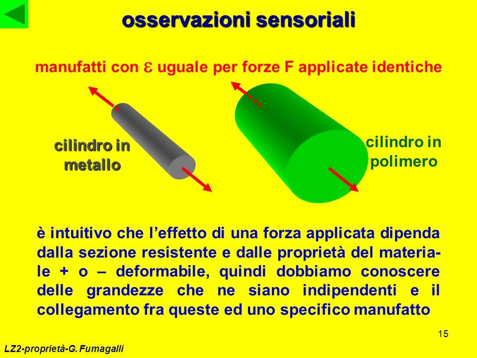 15 LZ2-proprietà-G. Fumagalli osservazioni sensoriali è intuitivo che leffetto di una forza applicata dipenda dalla sezione resistente e dalle proprie