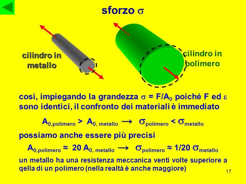 17 sforzo così, impiegando la grandezza = F/A 0 poiché F ed sono identici, il confronto dei materiali è immediato A 0,polimero > A 0, metallo polimero