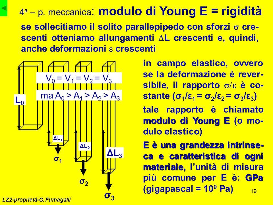 19 LZ2-proprietà-G. Fumagalli 4 a – p. meccanica : modulo di Young E = rigidità σ3σ3 ΔL3ΔL3 L0L0 σ2σ2 ΔL2ΔL2 σ1σ1 ΔL1ΔL1 se sollecitiamo il solito par