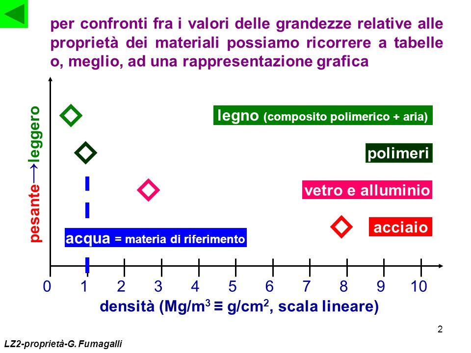 2 per confronti fra i valori delle grandezze relative alle proprietà dei materiali possiamo ricorrere a tabelle o, meglio, ad una rappresentazione gra