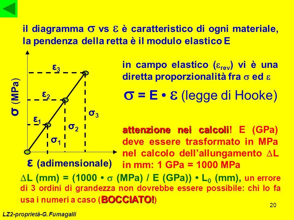 20 LZ2-proprietà-G. Fumagalli σ (MPa) ε (adimensionale) ε3ε3 ε1ε1 σ3σ3 σ1σ1 σ2σ2 ε2ε2 il diagramma vs è caratteristico di ogni materiale, la pendenza