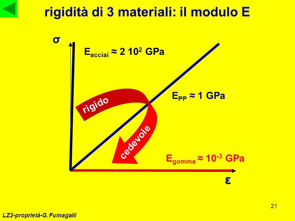 21 LZ2-proprietà-G. Fumagalli rigidità di 3 materiali: il modulo E σ ε E acciai 2 10 2 GPa E gomma 10 -3 GPa E PP 1 GPa rigido cedevole