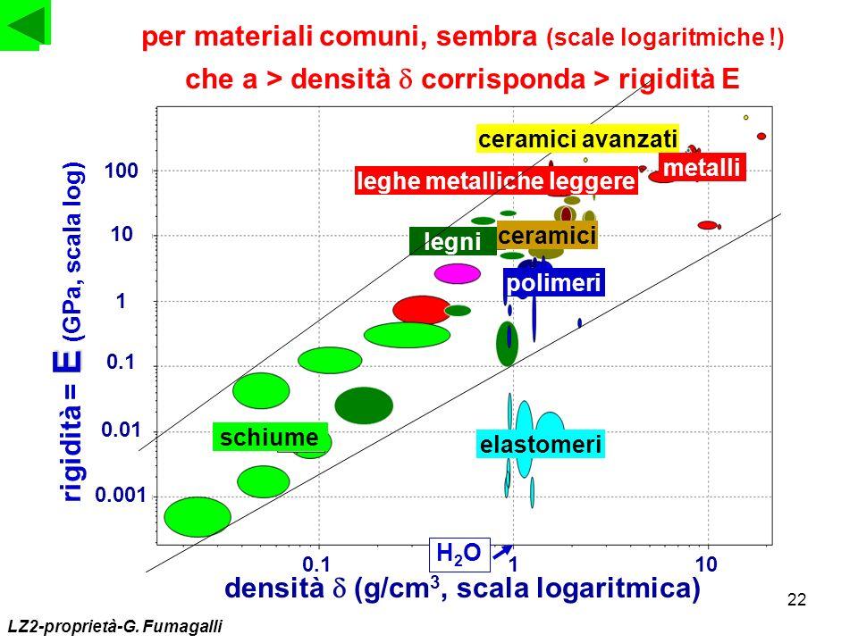 22 densità (g/cm 3, scala logaritmica) LZ2-proprietà-G. Fumagalli 0.01 E rigidità = E (GPa, scala log) 0.1 1 10 100 0.001 0.01 schiume polimeri leghe