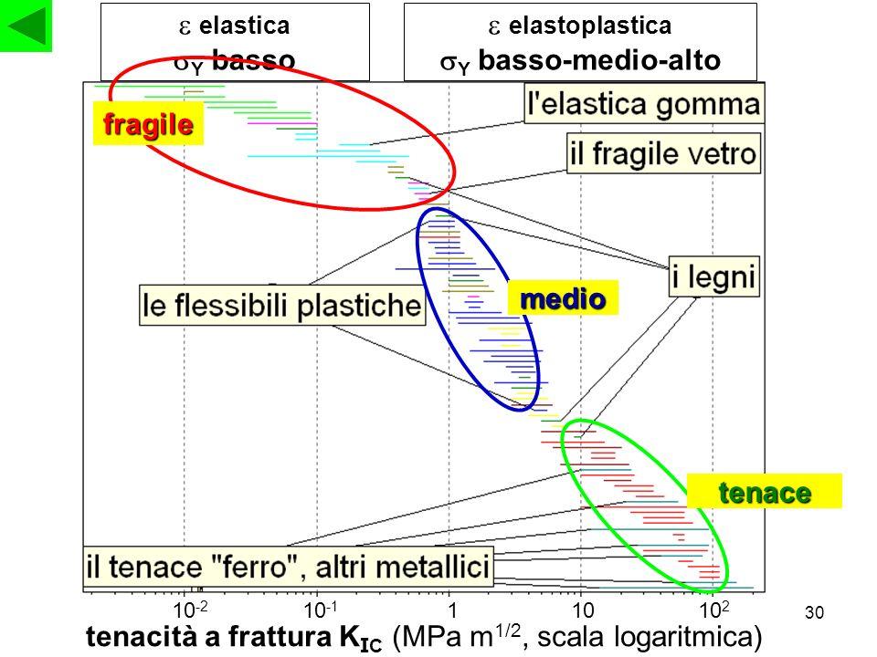 30 tenacità a frattura K I C (MPa m 1/2, scala logaritmica) 10 -2 10 -1 11010 2 elastica Y basso elastoplastica Y basso-medio-alto fragile medio tenac