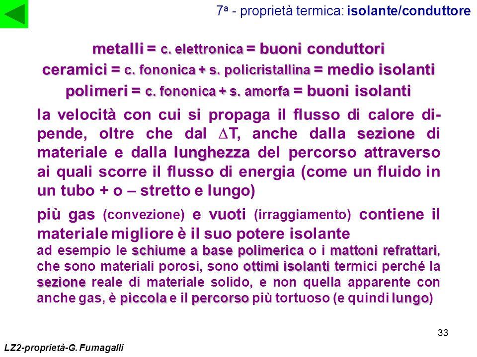 33 7 a - proprietà termica: isolante/conduttore metalli = c. elettronica = buoni conduttori ceramici = c. fononica + s. policristallina = medio isolan