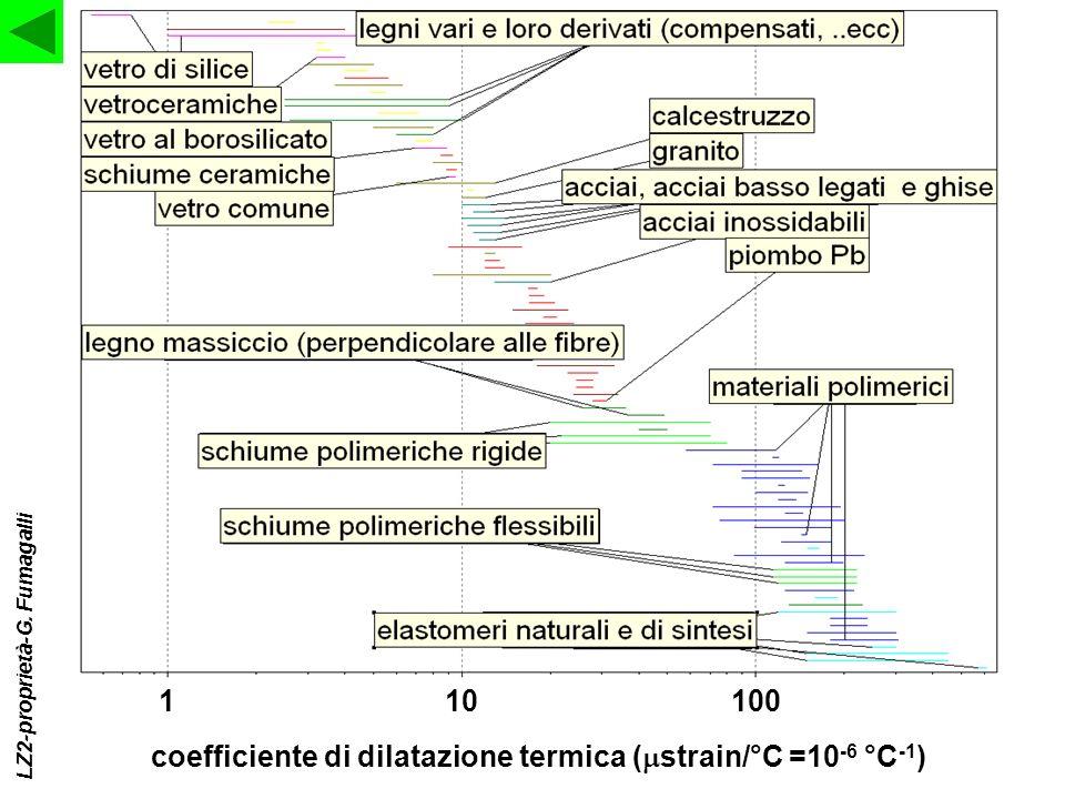36 coefficiente di dilatazione termica ( strain/°C =10 -6 °C -1 ) 110100 LZ2-proprietà-G. Fumagalli