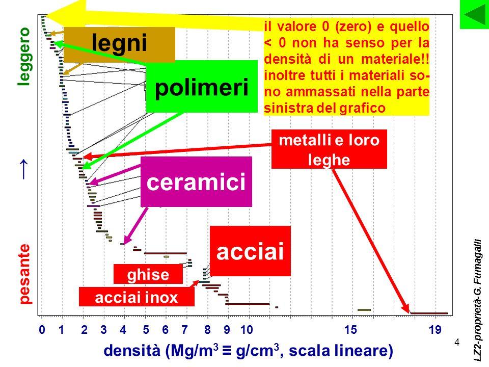 4 il valore 0 (zero) e quello < 0 non ha senso per la densità di un materiale!! inoltre tutti i materiali so- no ammassati nella parte sinistra del gr