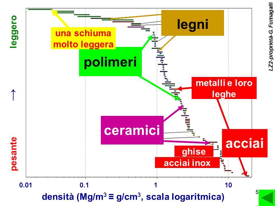5 0.10.01 densità (Mg/m 3 g/cm 3, scala logaritmica) 110 pesante leggero metalli e loro leghe acciai acciai inox ghise ceramici polimeri legni una sch