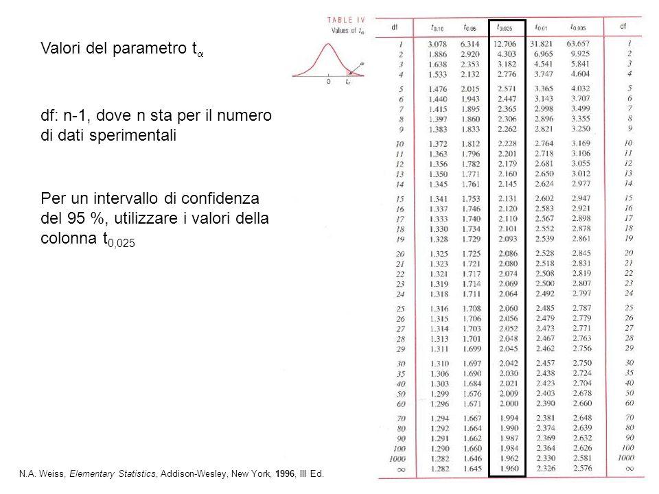 Valori del parametro t df: n-1, dove n sta per il numero di dati sperimentali Per un intervallo di confidenza del 95 %, utilizzare i valori della colo
