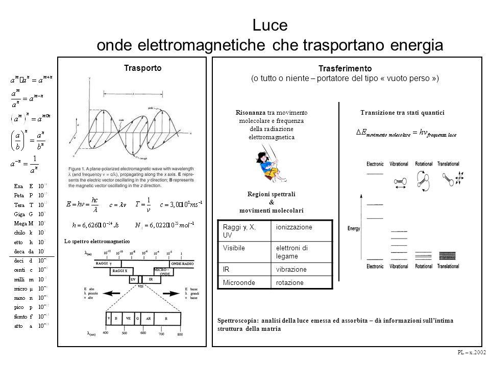 Luce onde elettromagnetiche che trasportano energia Trasporto Lo spettro elettromagnetico Spettroscopia: analisi della luce emessa ed assorbita – dà i