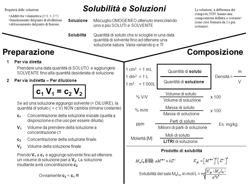 Solubilità e Soluzioni SoluzioneMiscuglio OMOGENEO ottenuto mescolando uno o più SOLUTI e SOLVENTE SolubilitàQuantità di soluto che si scioglie in una