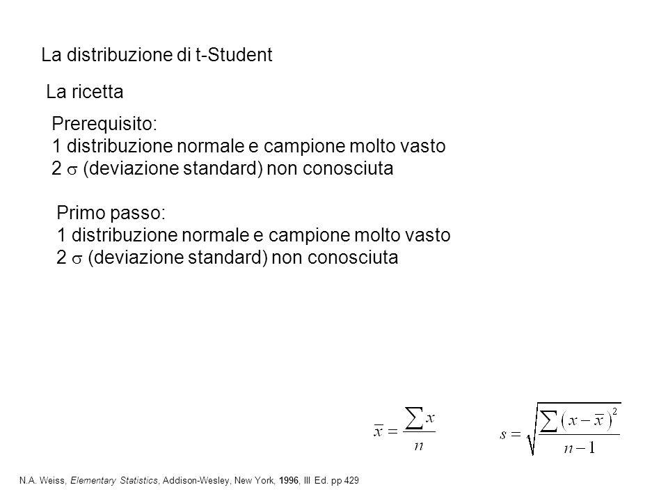 La distribuzione di t-Student La ricetta N.A. Weiss, Elementary Statistics, Addison-Wesley, New York, 1996, III Ed. pp 429 Prerequisito: 1 distribuzio