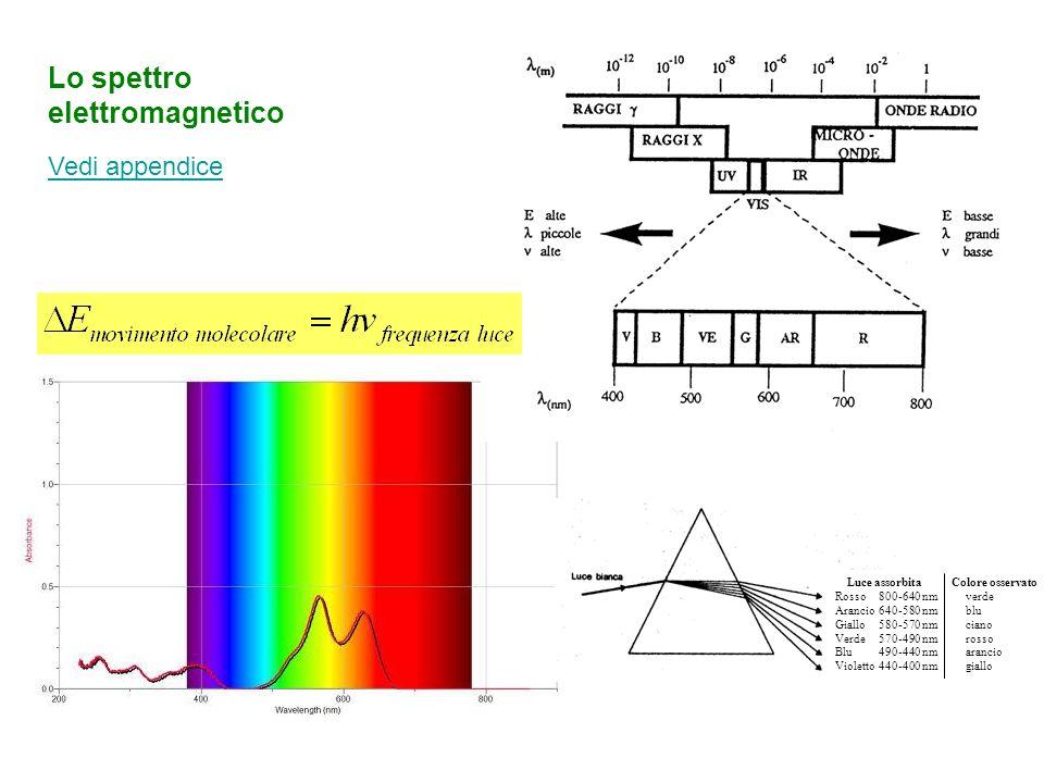 Luce assorbita Colore osservato Rosso 700-640 nmverde Arancio 640-580 nm blu Giallo 580-570 nm blu Verde 570-490 nm rosso Blu 490-450 nm arancio Viole
