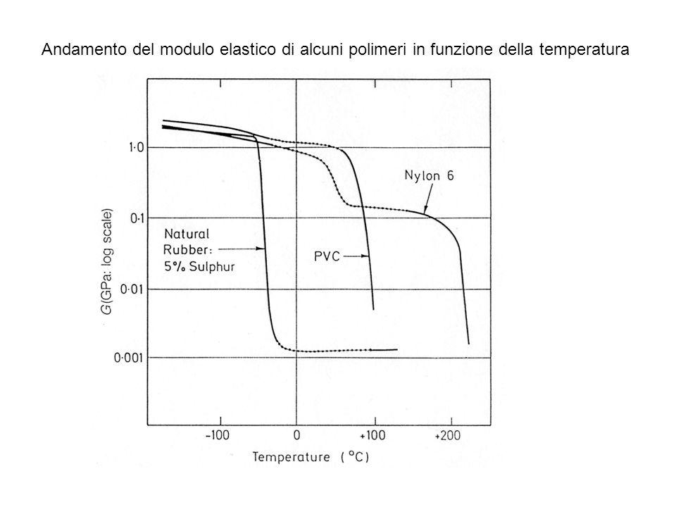 Andamento del modulo elastico di alcuni polimeri in funzione della temperatura