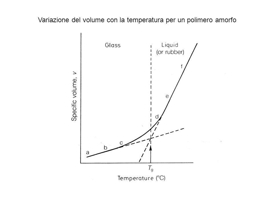 Variazione del volume con la temperatura per un polimero amorfo