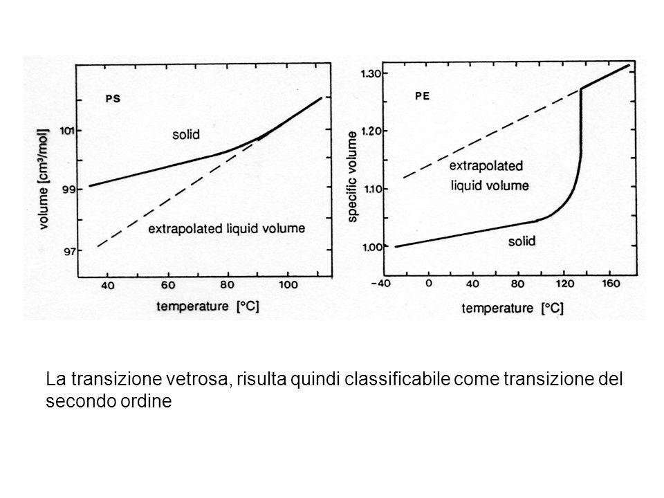 La transizione vetrosa, risulta quindi classificabile come transizione del secondo ordine