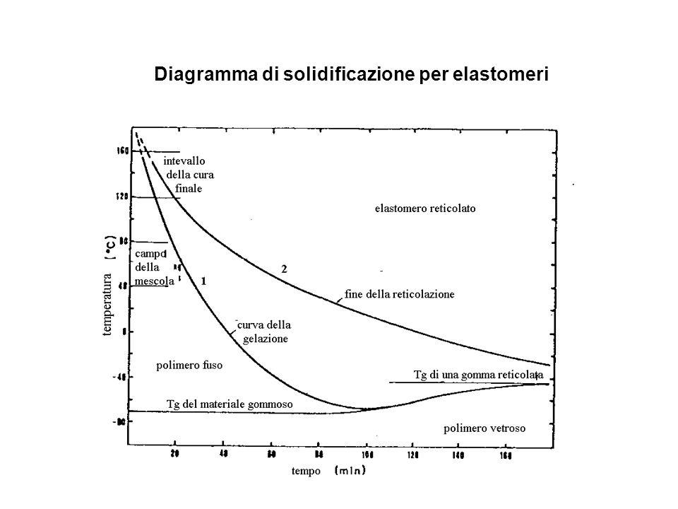 Diagramma di solidificazione per elastomeri