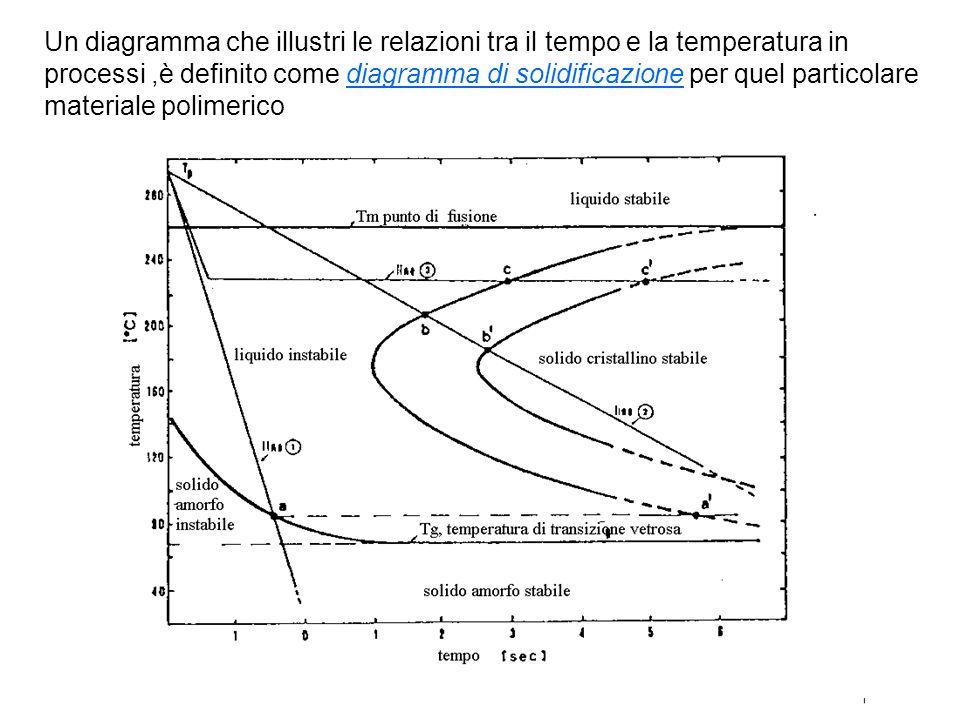 Polimeri amorfi Accanto ai polimeri semicristallini, vi è unimportante categoria di polimeri, che sono completamente non cristallini.
