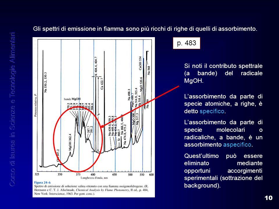 10 Gli spettri di emissione in fiamma sono più ricchi di righe di quelli di assorbimento. Si noti il contributo spettrale (a bande) del radicale MgOH.