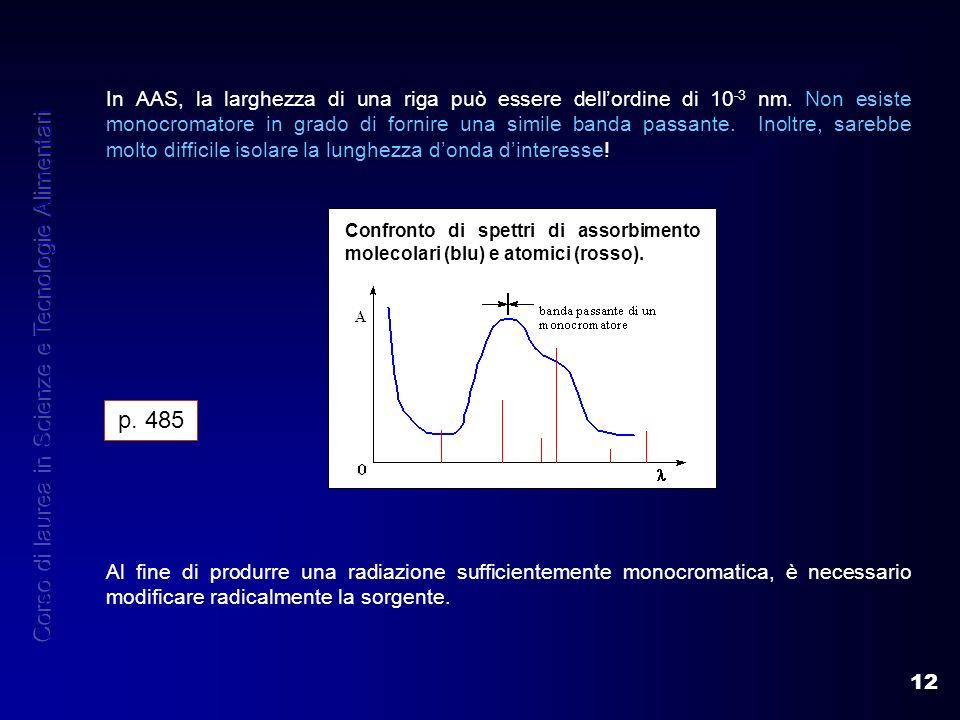 12 Confronto di spettri di assorbimento molecolari (blu) e atomici (rosso). In AAS, la larghezza di una riga può essere dellordine di 10 -3 nm. Non es