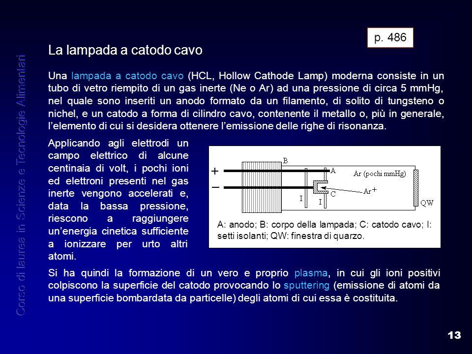 13 La lampada a catodo cavo Una lampada a catodo cavo (HCL, Hollow Cathode Lamp) moderna consiste in un tubo di vetro riempito di un gas inerte (Ne o