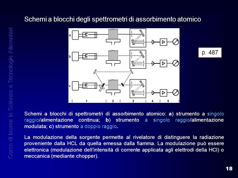 18 Schemi a blocchi degli spettrometri di assorbimento atomico Schemi a blocchi di spettrometri di assorbimento atomico: a) strumento a singolo raggio