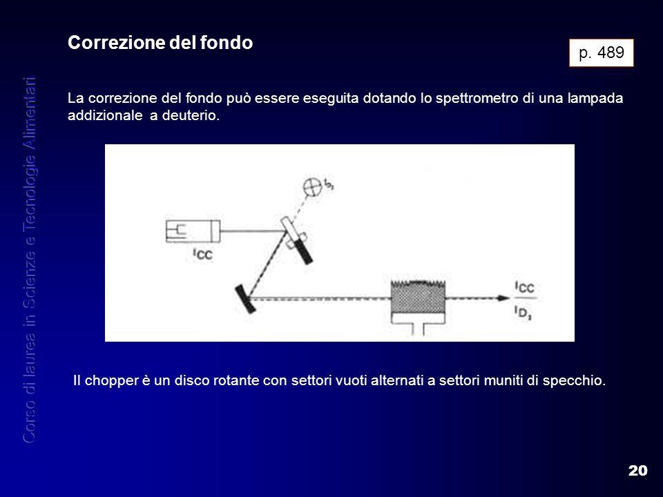 20 Correzione del fondo La correzione del fondo può essere eseguita dotando lo spettrometro di una lampada addizionale a deuterio. p. 489 Il chopper è
