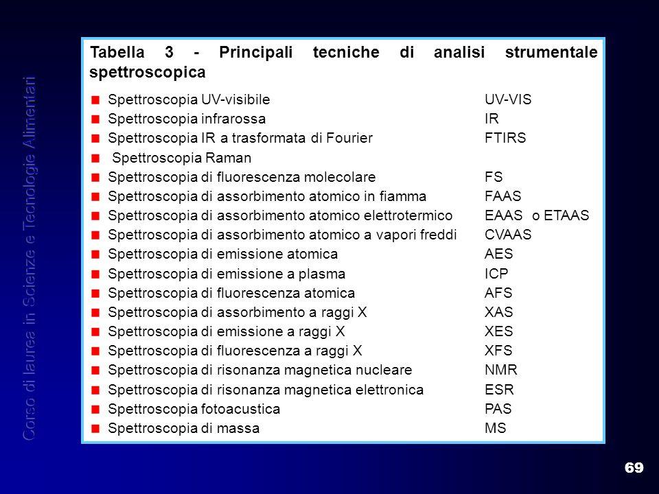 69 Tabella 3 - Principali tecniche di analisi strumentale spettroscopica Spettroscopia UV-visibileUV-VIS Spettroscopia infrarossaIR Spettroscopia IR a